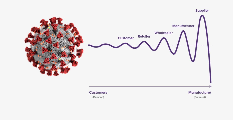 Koronavirüs ve Tedarik Zincirinde Kamçı Etkisi